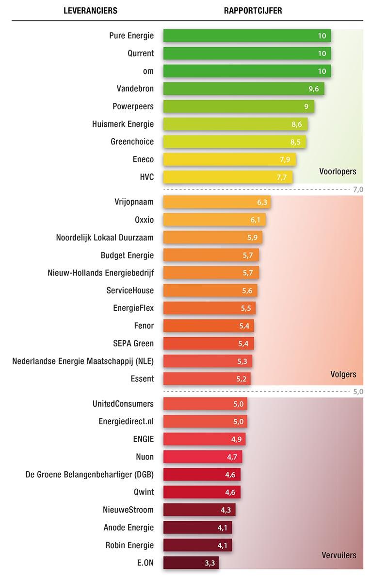 Aanbieders gerangschikt op duurzaamheidsscores volgens Greenpeace & Wise Energie. De groenste aanbieders zijn Pure Energie & Current.