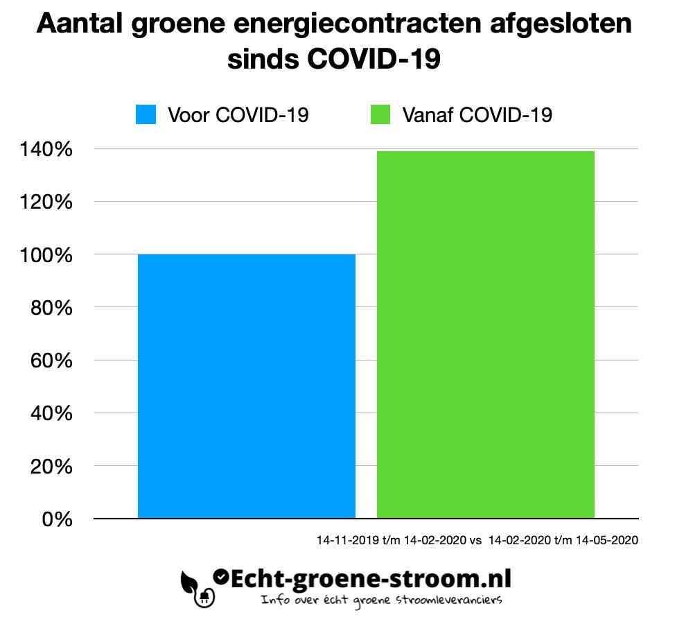 Aantal groene energiecontracten afgesloten sinds COVID-19